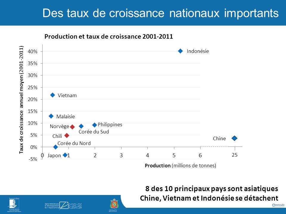 Chine 25 8 des 10 principaux pays sont asiatiques Chine, Vietnam et Indonésie se détachent Des taux de croissance nationaux importants