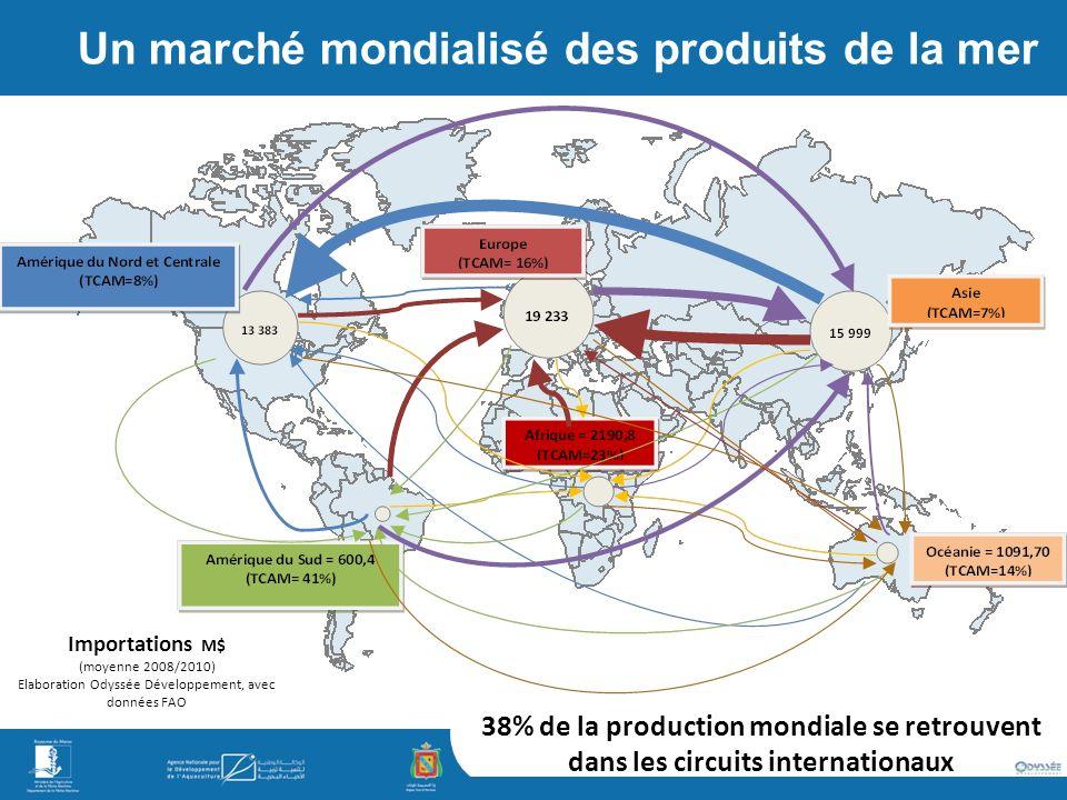 Importations M$ (moyenne 2008/2010) Elaboration Odyssée Développement, avec données FAO 38% de la production mondiale se retrouvent dans les circuits internationaux Un marché mondialisé des produits de la mer