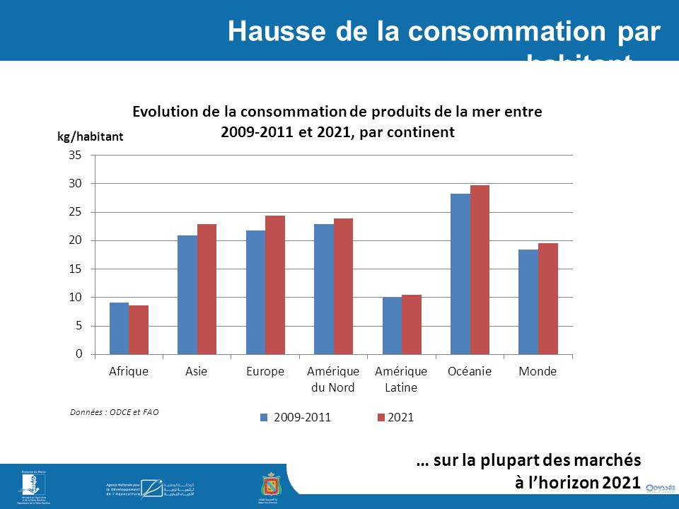 Hausse de la consommation par habitant… … sur la plupart des marchés à lhorizon 2021