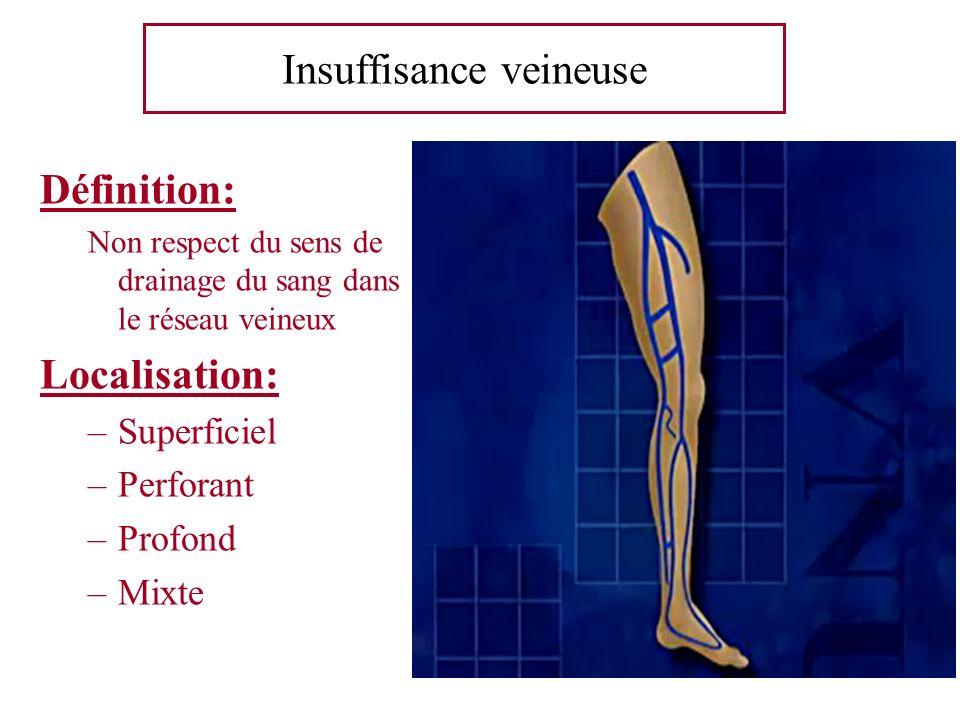 Insuffisance veineuse Définition: Non respect du sens de drainage du sang dans le réseau veineux Localisation: –Superficiel –Perforant –Profond –Mixte