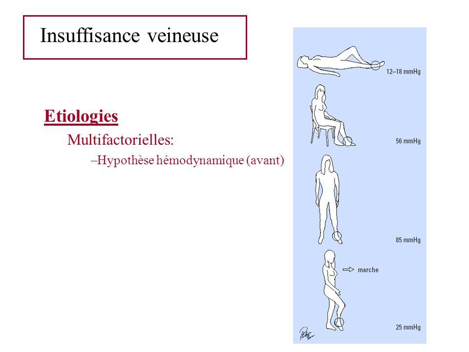 Insuffisance veineuse Etiologies Multifactorielles: –Hypothèse hémodynamique (avant)