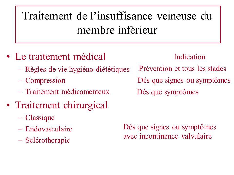 Traitement de linsuffisance veineuse du membre inférieur Le traitement médical –Règles de vie hygiéno-diététiques –Compression –Traitement médicamente