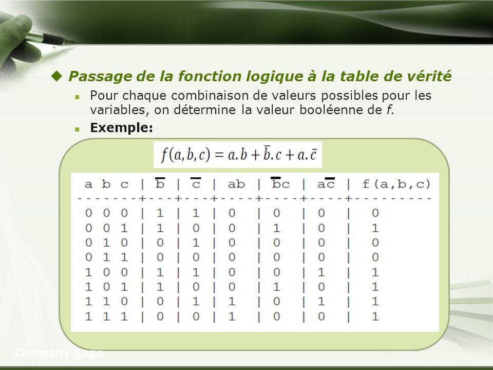 Passage de la fonction logique à la table de vérité Pour chaque combinaison de valeurs possibles pour les variables, on détermine la valeur booléenne