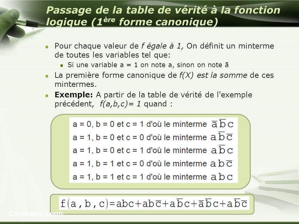 Passage de la table de vérité à la fonction logique (1 ère forme canonique) Pour chaque valeur de f égale à 1, On définit un minterme de toutes les va