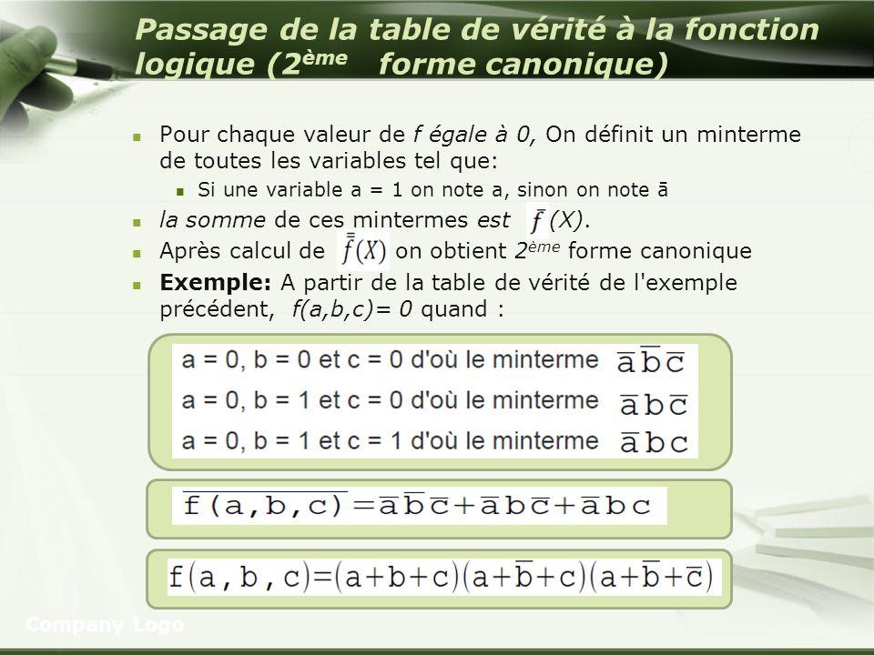 Passage de la table de vérité à la fonction logique (2 ème forme canonique) Pour chaque valeur de f égale à 0, On définit un minterme de toutes les va