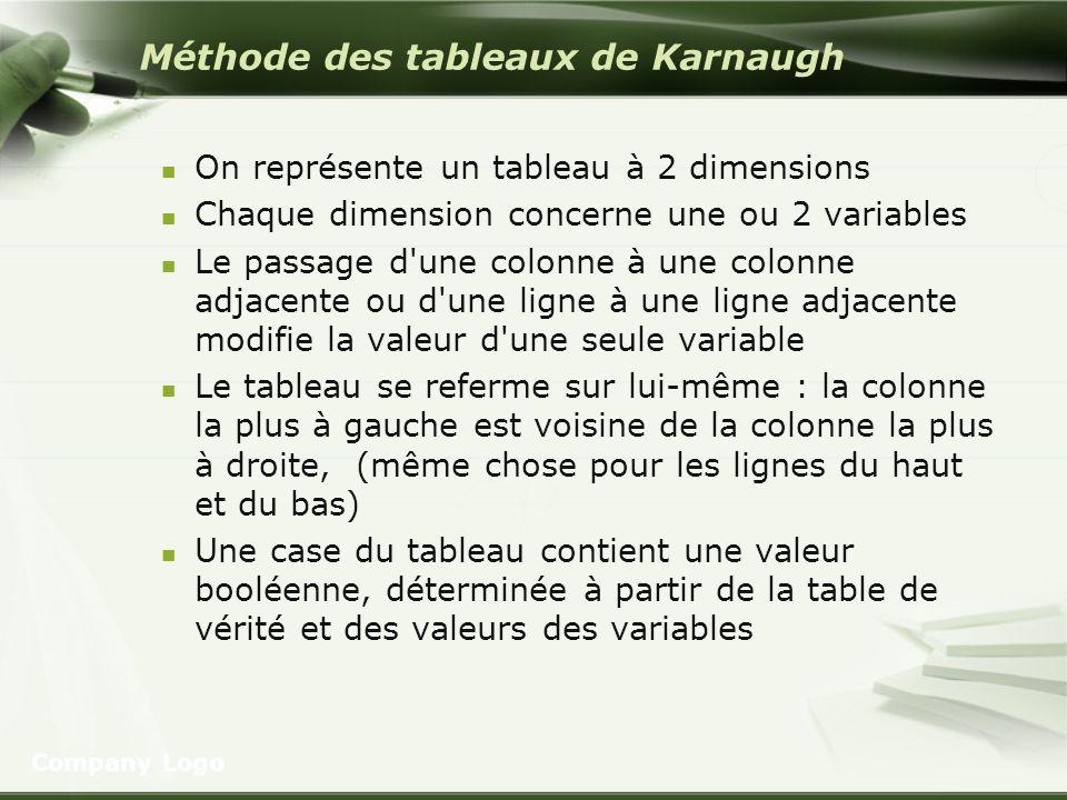 Méthode des tableaux de Karnaugh On représente un tableau à 2 dimensions Chaque dimension concerne une ou 2 variables Le passage d'une colonne à une c