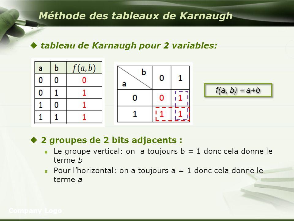 Méthode des tableaux de Karnaugh tableau de Karnaugh pour 2 variables: 2 groupes de 2 bits adjacents : Le groupe vertical: on a toujours b = 1 donc ce