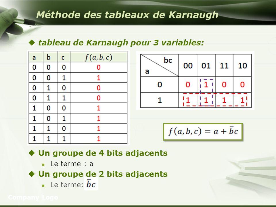 Méthode des tableaux de Karnaugh tableau de Karnaugh pour 3 variables: Un groupe de 4 bits adjacents Le terme : a Un groupe de 2 bits adjacents Le ter