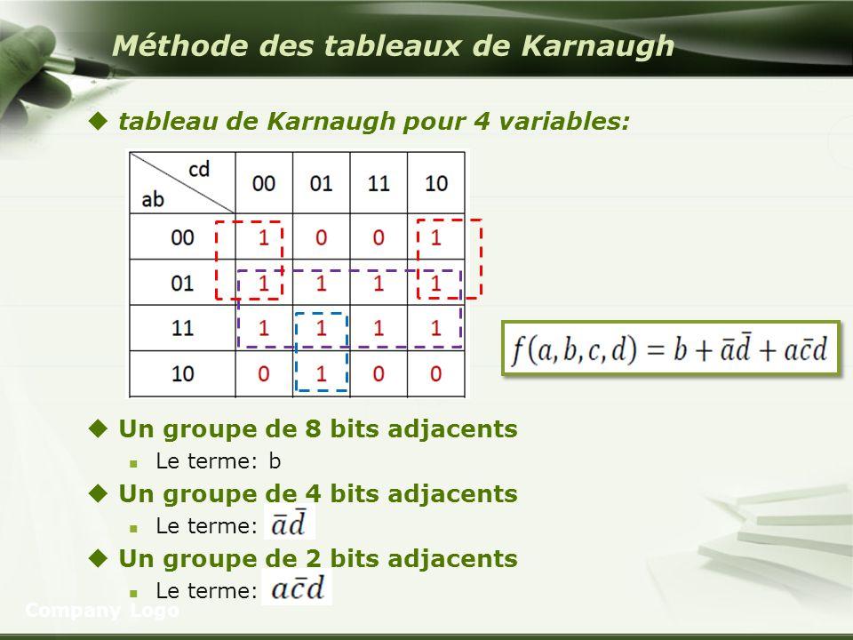 Méthode des tableaux de Karnaugh tableau de Karnaugh pour 4 variables: Un groupe de 8 bits adjacents Le terme: b Un groupe de 4 bits adjacents Le term