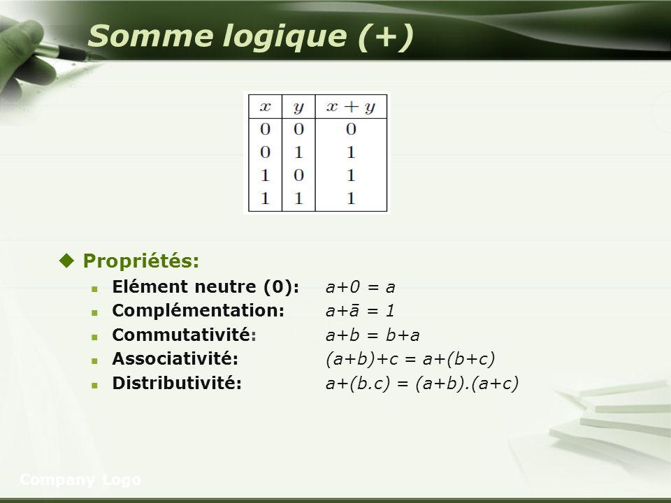 Somme logique (+) Propriétés: Elément neutre (0): a+0 = a Complémentation: a+ā = 1 Commutativité: a+b = b+a Associativité: (a+b)+c = a+(b+c) Distribut