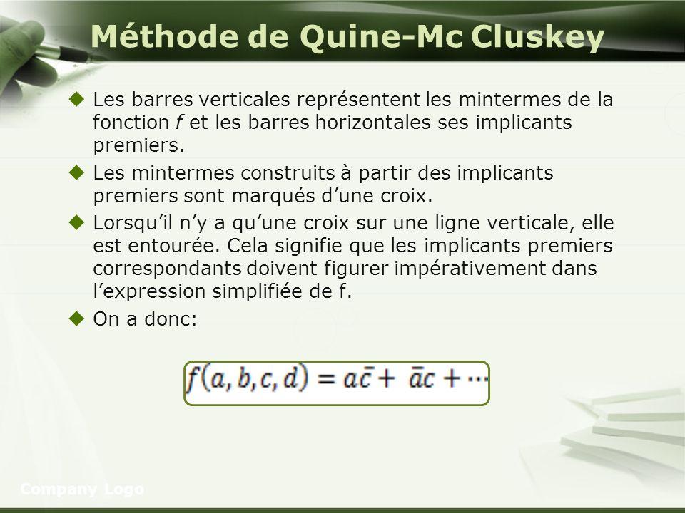 Méthode de Quine-Mc Cluskey Les barres verticales représentent les mintermes de la fonction f et les barres horizontales ses implicants premiers. Les