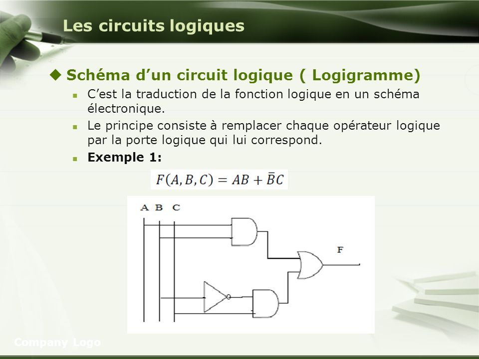 Les circuits logiques Schéma dun circuit logique ( Logigramme) Cest la traduction de la fonction logique en un schéma électronique. Le principe consis