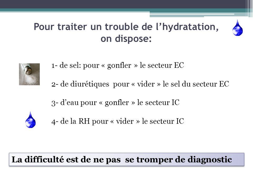 Pour traiter un trouble de lhydratation, on dispose: 1- de sel: pour « gonfler » le secteur EC 2- de diurétiques pour « vider » le sel du secteur EC 3