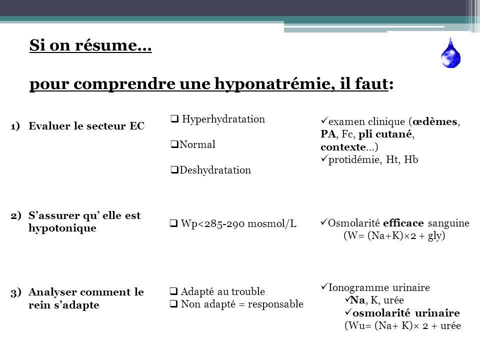 Si on résume… pour comprendre une hyponatrémie, il faut: 1)Evaluer le secteur EC 2)Sassurer qu elle est hypotonique 3)Analyser comment le rein sadapte