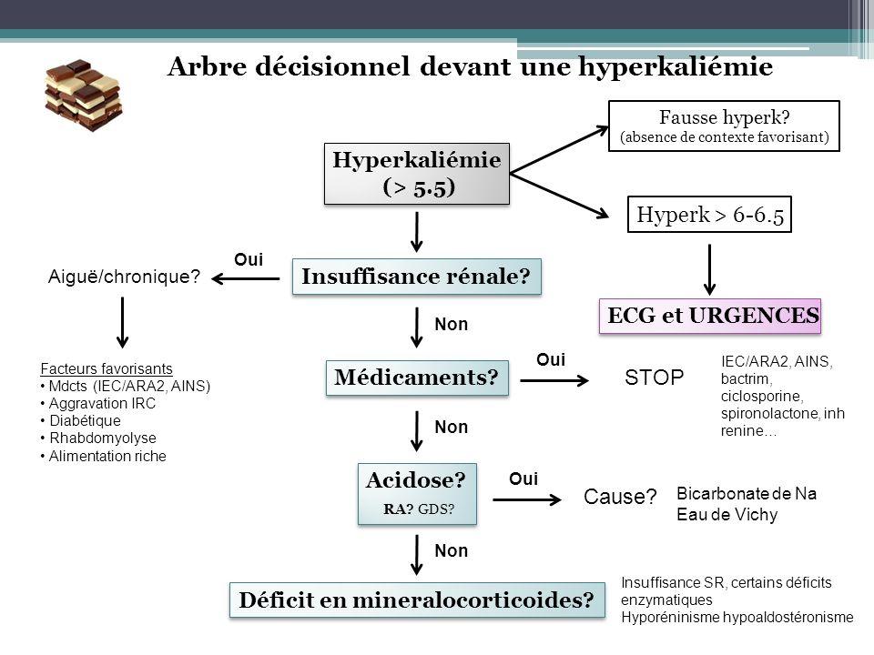 Arbre décisionnel devant une hyperkaliémie Hyperkaliémie (> 5.5) Hyperkaliémie (> 5.5) Fausse hyperk? (absence de contexte favorisant) Hyperk > 6-6.5