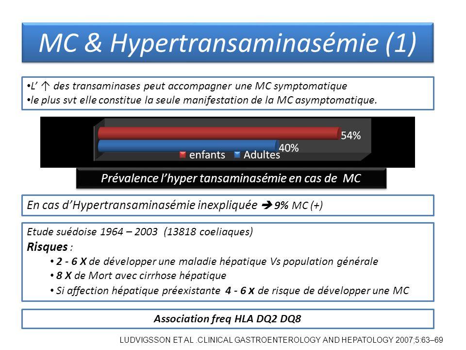 L des transaminases peut accompagner une MC symptomatique le plus svt elle constitue la seule manifestation de la MC asymptomatique. Etude suédoise 19