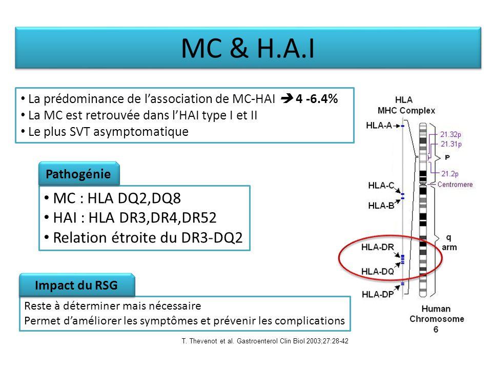 La prédominance de lassociation de MC-HAI 4 -6.4% La MC est retrouvée dans lHAI type I et II Le plus SVT asymptomatique MC : HLA DQ2,DQ8 HAI : HLA DR3,DR4,DR52 Relation étroite du DR3-DQ2 Reste à déterminer mais nécessaire Permet daméliorer les symptômes et prévenir les complications MC & H.A.I Pathogénie Impact du RSG T.