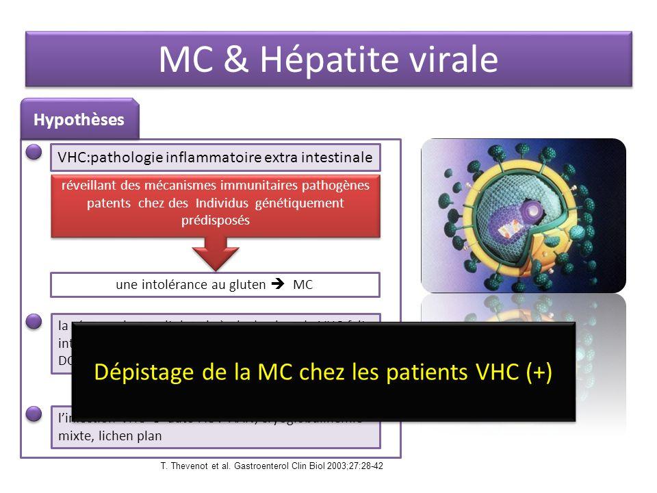la réponse immunitaire vis-à-vis du virus du VHC fait intervenir des lymphocyte T restreints aux Ag HLA- DQ2, Ag HLA classe II également liée a la MC Hypothèses linfection VHC auto AC : AAN, cryoglobulinémie mixte, lichen plan VHC:pathologie inflammatoire extra intestinale une intolérance au gluten MC MC & Hépatite virale réveillant des mécanismes immunitaires pathogènes patents chez des Individus génétiquement prédisposés Dépistage de la MC chez les patients VHC (+) T.