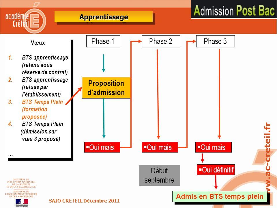 42 Phase 1 Proposition dadmission Phase 2 Vœux 1.BTS apprentissage (retenu sous réserve de contrat) 2.BTS apprentissage (refusé par létablissement) 3.