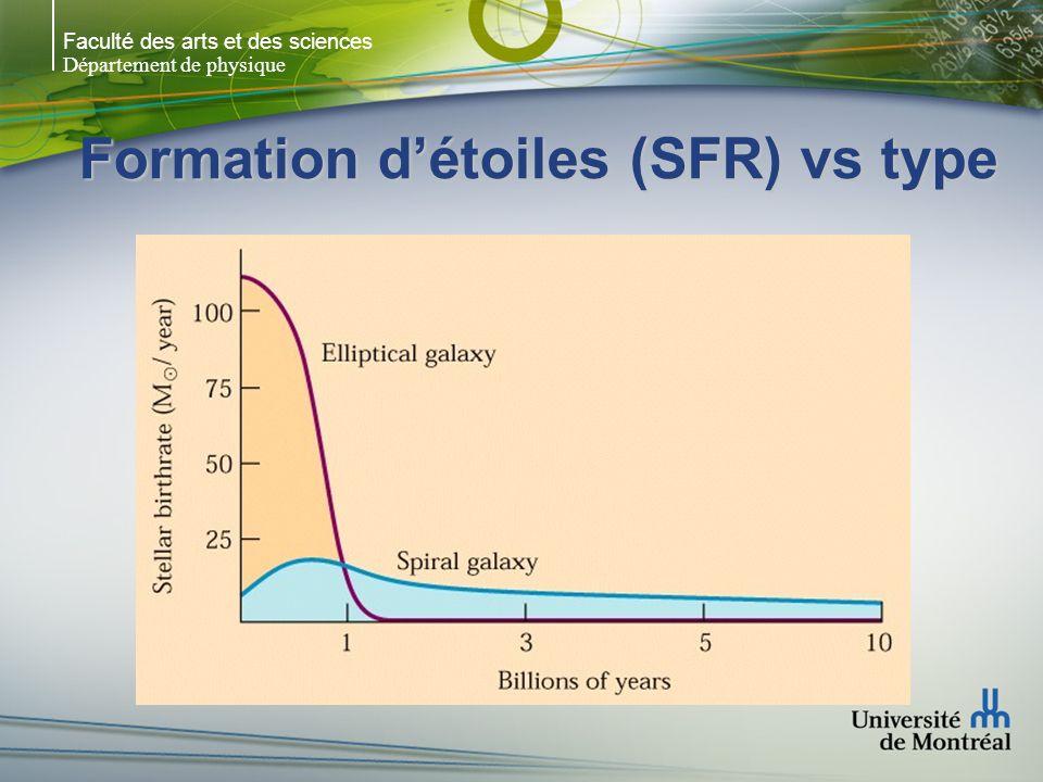 Faculté des arts et des sciences Département de physique Formation détoiles (SFR) vs type