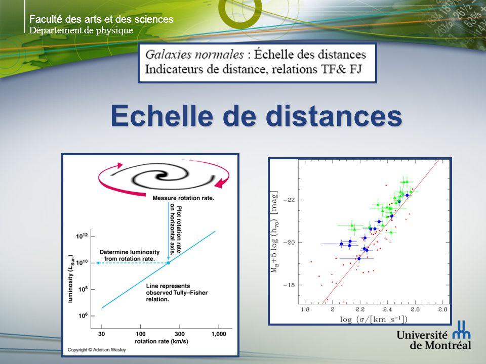 Faculté des arts et des sciences Département de physique Spectroscopie: Comment distinguer une galaxie distante dune étoile qso z = 4.16qso z = 3.7 galaxie z = 1.23 Naine blanche DAÉtoile M froideÉtoile de carbone