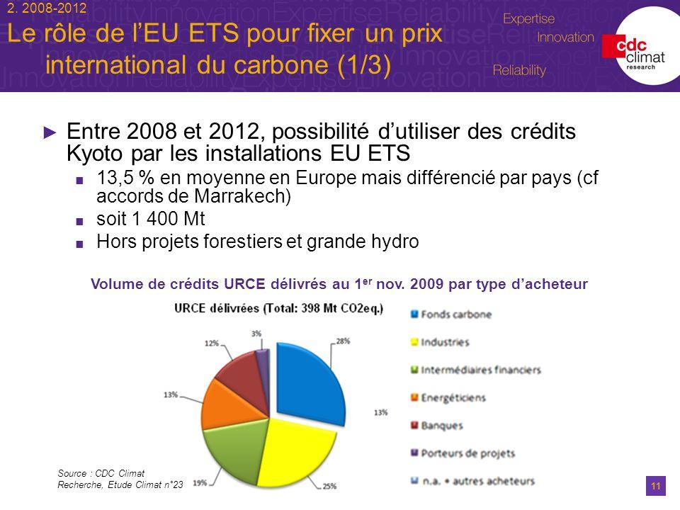 11 2. 2008-2012 Le rôle de lEU ETS pour fixer un prix international du carbone (1/3) Entre 2008 et 2012, possibilité dutiliser des crédits Kyoto par l