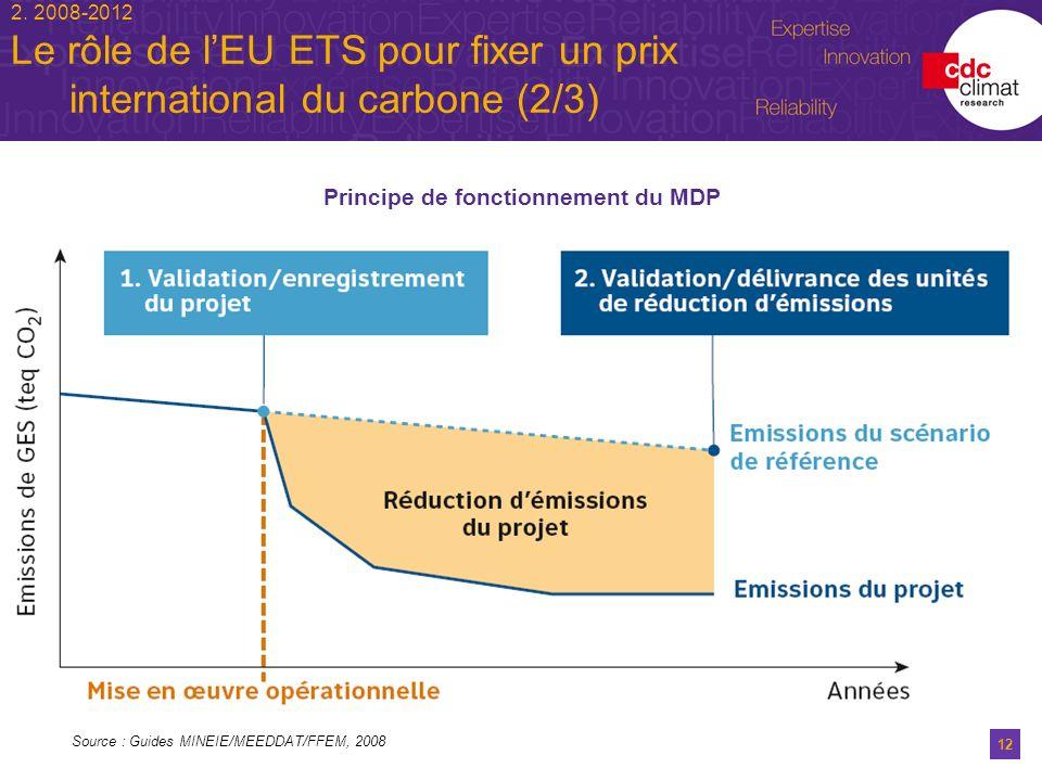 12 2. 2008-2012 Le rôle de lEU ETS pour fixer un prix international du carbone (2/3) Principe de fonctionnement du MDP Source : Guides MINEIE/MEEDDAT/