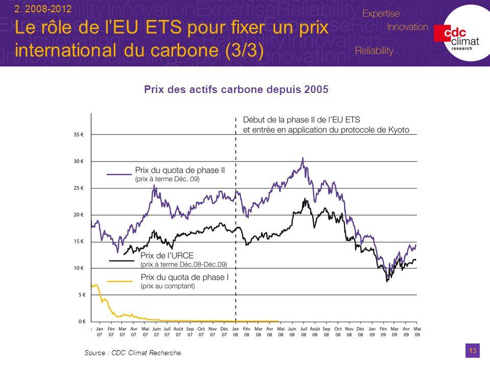 13 2. 2008-2012 Le rôle de lEU ETS pour fixer un prix international du carbone (3/3) Source : CDC Climat Recherche. Prix des actifs carbone depuis 200