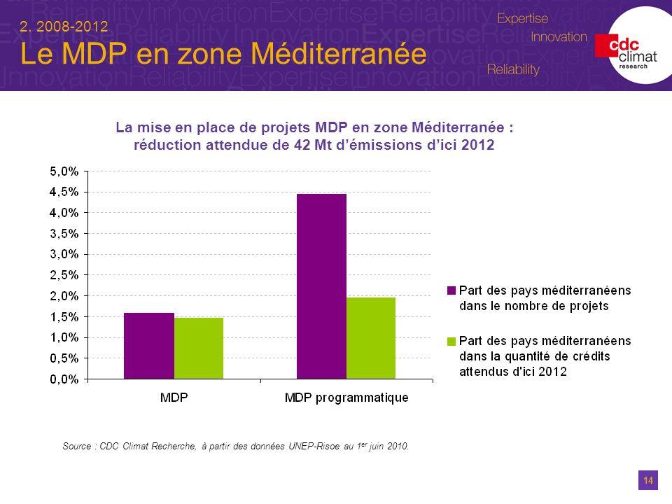 14 2. 2008-2012 Le MDP en zone Méditerranée La mise en place de projets MDP en zone Méditerranée : réduction attendue de 42 Mt démissions dici 2012 So