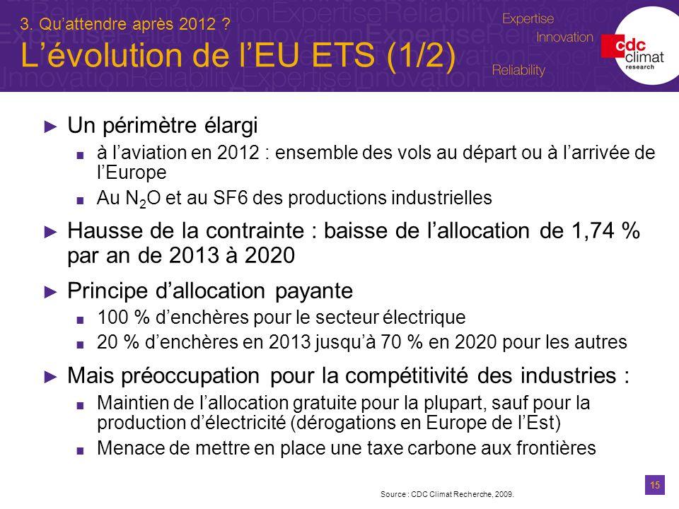 15 3. Quattendre après 2012 ? Lévolution de lEU ETS (1/2) Un périmètre élargi à laviation en 2012 : ensemble des vols au départ ou à larrivée de lEuro