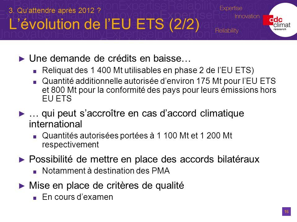 16 3. Quattendre après 2012 ? Lévolution de lEU ETS (2/2) Une demande de crédits en baisse… Reliquat des 1 400 Mt utilisables en phase 2 de lEU ETS) Q