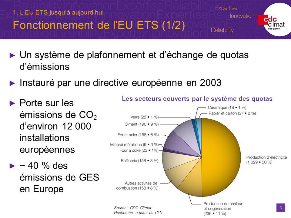 3 1. LEU ETS jusquà aujourdhui Fonctionnement de lEU ETS (1/2) Un système de plafonnement et déchange de quotas démissions Instauré par une directive