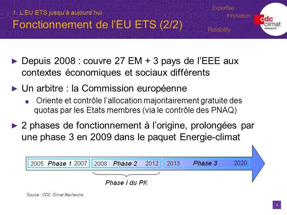 4 1. LEU ETS jusquà aujourdhui Fonctionnement de lEU ETS (2/2) Depuis 2008 : couvre 27 EM + 3 pays de lEEE aux contextes économiques et sociaux différ