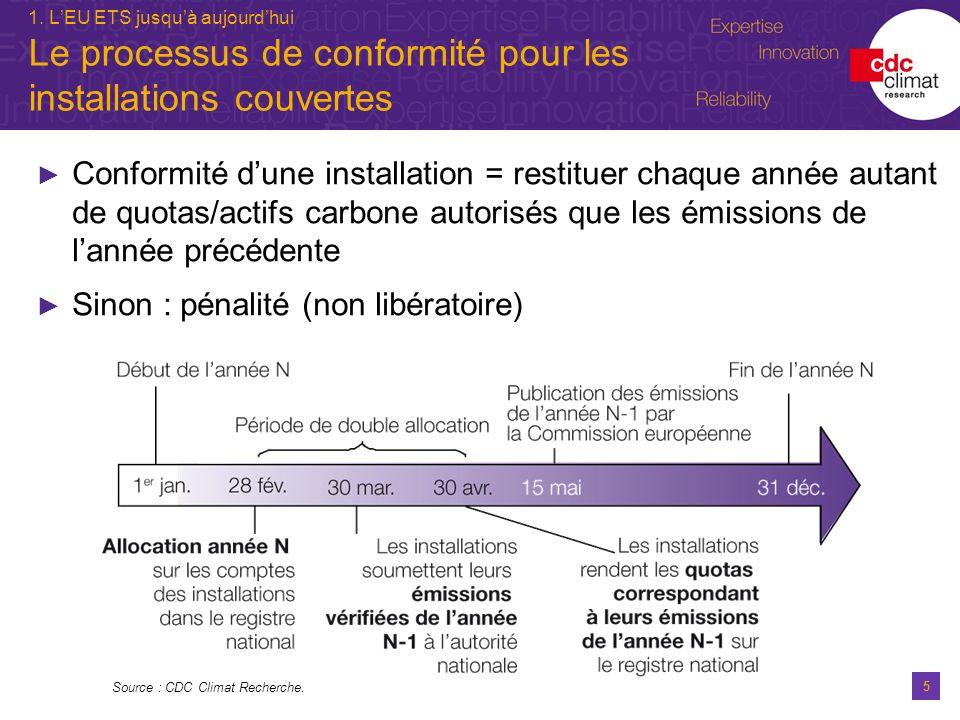 5 1. LEU ETS jusquà aujourdhui Le processus de conformité pour les installations couvertes Conformité dune installation = restituer chaque année autan