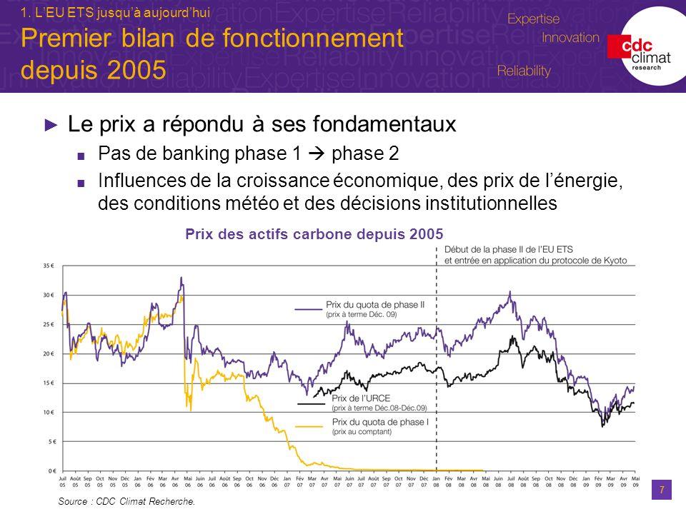 7 1. LEU ETS jusquà aujourdhui Premier bilan de fonctionnement depuis 2005 Source : CDC Climat Recherche. Prix des actifs carbone depuis 2005 Le prix