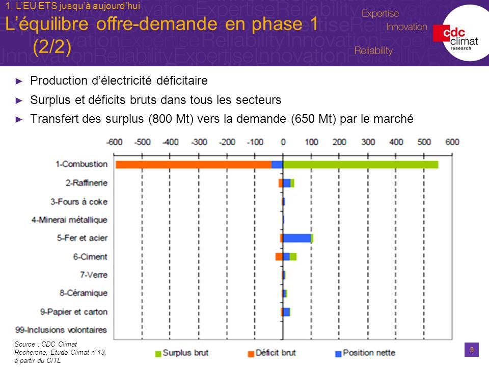 9 Production délectricité déficitaire Surplus et déficits bruts dans tous les secteurs Transfert des surplus (800 Mt) vers la demande (650 Mt) par le