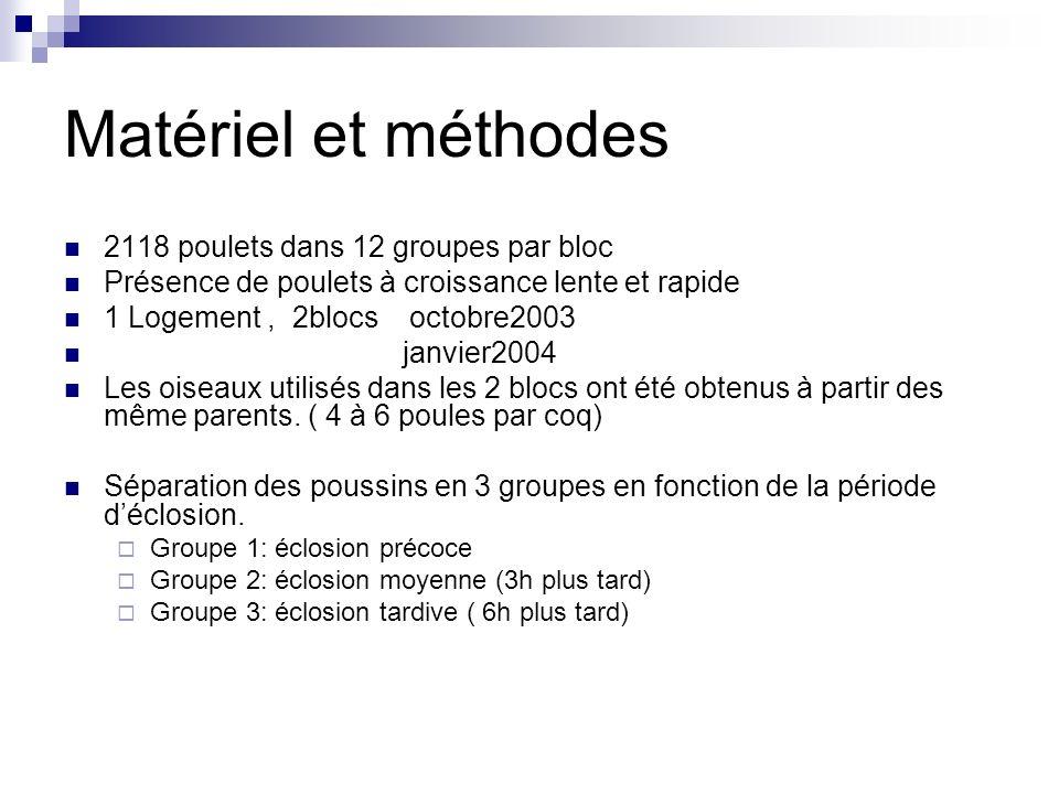 Bibliographie http://www.ciwf.org.uk/publications/reports/Le%2 0Bien-etre%20- %20Broiler_Frenc%20report_2003.pdf http://www.ciwf.org.uk/publications/reports/Le%2 0Bien-etre%20- %20Broiler_Frenc%20report_2003.pdf http://www.europarl.europa.eu/meetdocs/2004_ 2009/documents/com/com_com(2005)0221_/co m_com(2005)0221_fr.pdf http://www.europarl.europa.eu/meetdocs/2004_ 2009/documents/com/com_com(2005)0221_/co m_com(2005)0221_fr.pdf http://www.certifiedhumane.com/pdfs/Std04F.bro iler.3A.pdf http://www.certifiedhumane.com/pdfs/Std04F.bro iler.3A.pdf http://www.thepoultrysite.com/diseaseinfo/41/co ntact-dermatitis-hock-burn-pododermatitis http://www.thepoultrysite.com/diseaseinfo/41/co ntact-dermatitis-hock-burn-pododermatitis