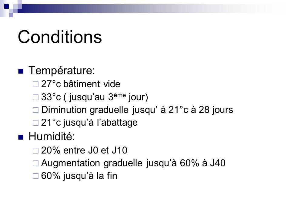 Conditions Éclairage Début Bloc1 : J0-J1 Éclairage Bloc 2 : J0-J2 Éclairage Éclairage alternatif 1h O – 23h E + 0.5h O jusque 8h O J13-J28 : 4.5 h O J29-J42 : 1.5 h O