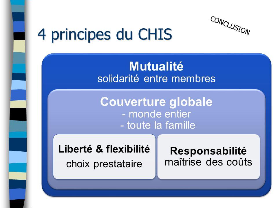 4 principes du CHIS Mutualité solidarité entre membres Couverture globale - monde entier - toute la famille Liberté & flexibilité choix prestataire Responsabilité maîtrise des coûts CONCLUSION