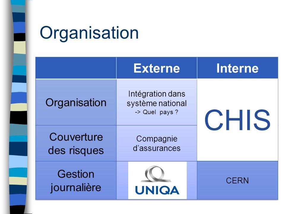 Organisation CHIS