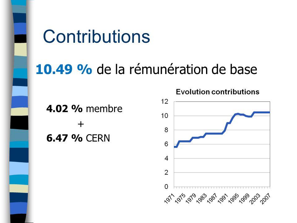 Contributions 10.49 % de la rémunération de base 4.02 % membre + 6.47 % CERN
