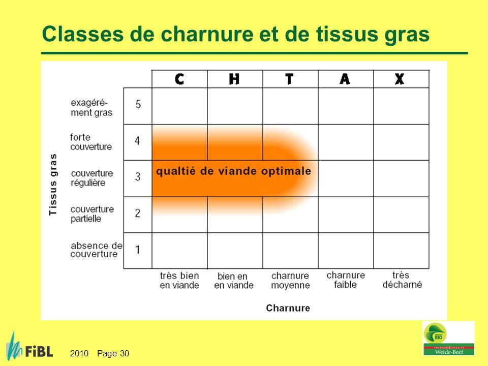 2010 Page 30 Classes de charnure et de tissus gras