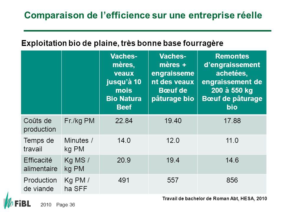 2010 Page 36 Comparaison de lefficience sur une entreprise réelle Exploitation bio de plaine, très bonne base fourragère Vaches- mères, veaux jusquà 1