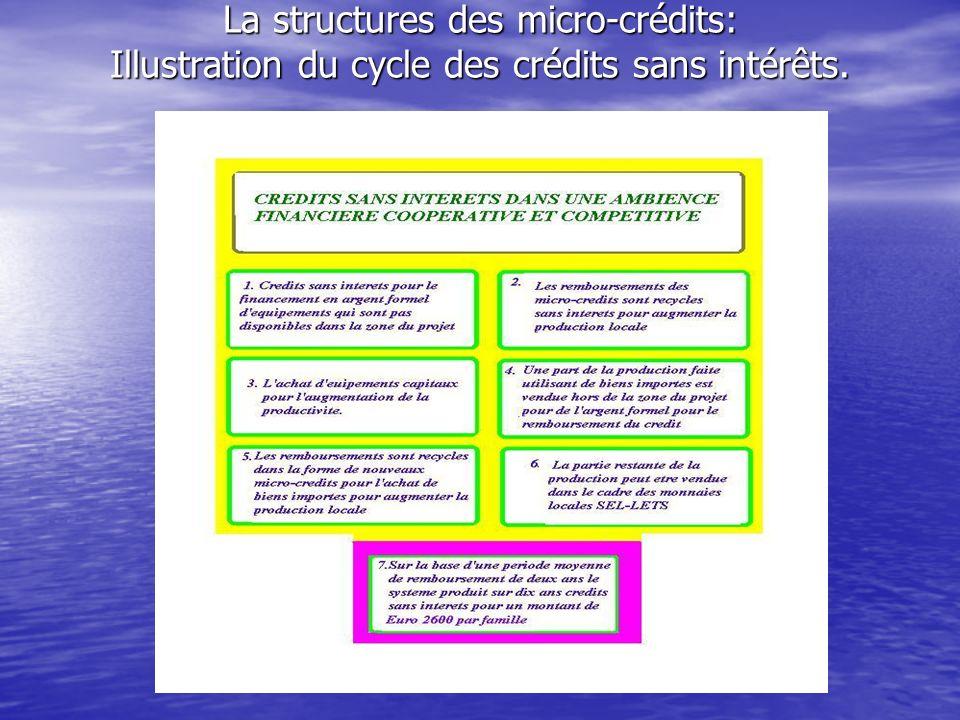 La structures des micro-crédits: Illustration du cycle des crédits sans intérêts.