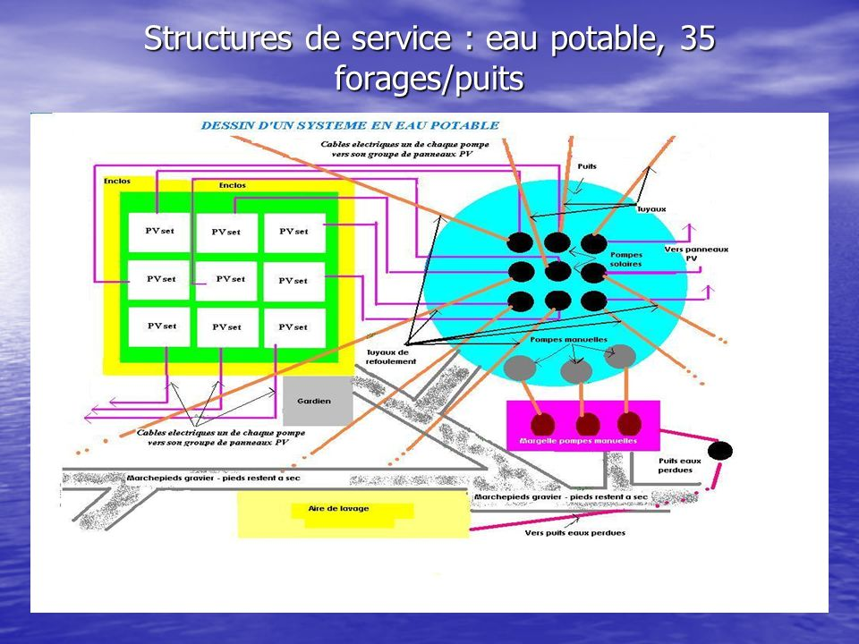 Structures de service : eau potable, 35 forages/puits