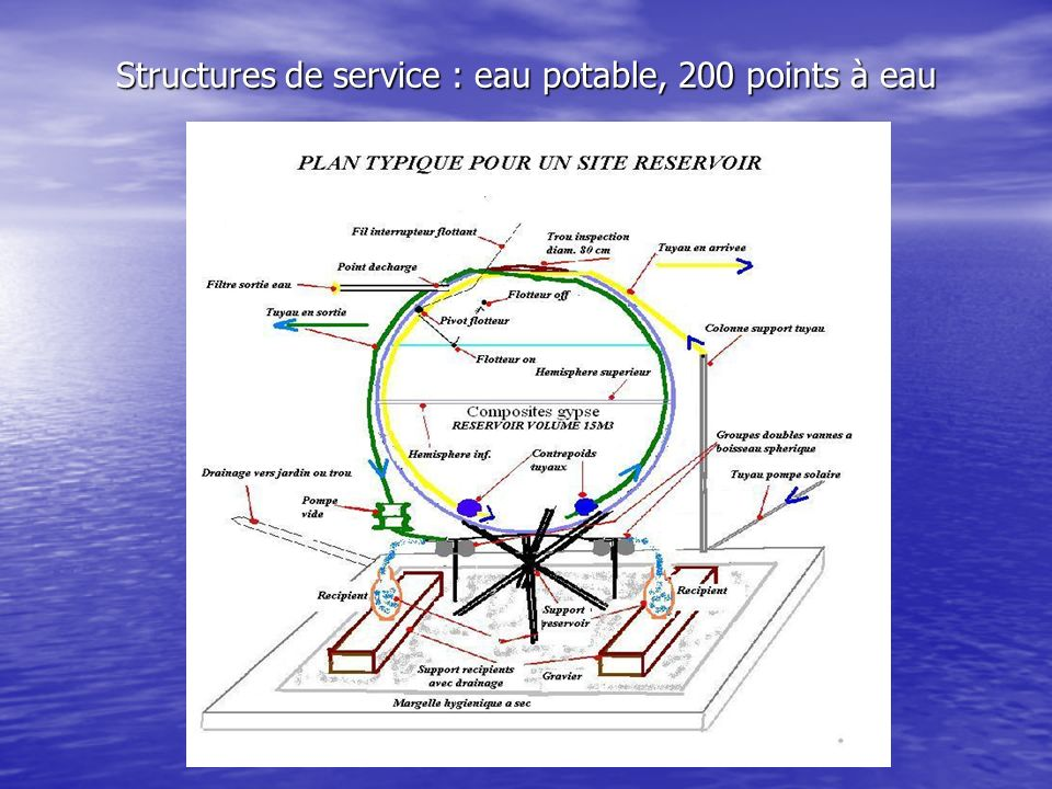 Structures de service : eau potable, 200 points à eau