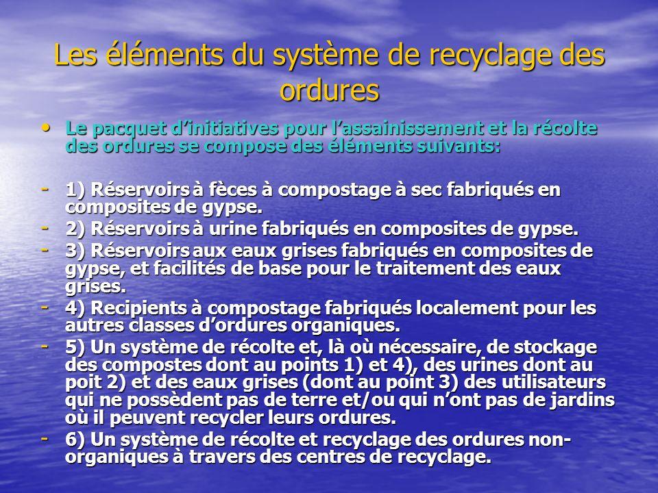 Les éléments du système de recyclage des ordures Le pacquet dinitiatives pour lassainissement et la récolte des ordures se compose des éléments suivants: Le pacquet dinitiatives pour lassainissement et la récolte des ordures se compose des éléments suivants: - 1) Réservoirs à fèces à compostage à sec fabriqués en composites de gypse.