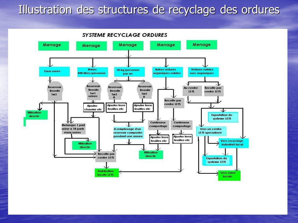 Illustration des structures de recyclage des ordures