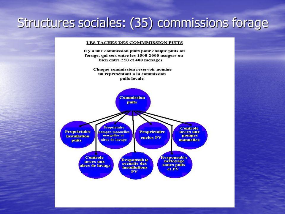 Structures de service : eau potable, 35 forages/puits