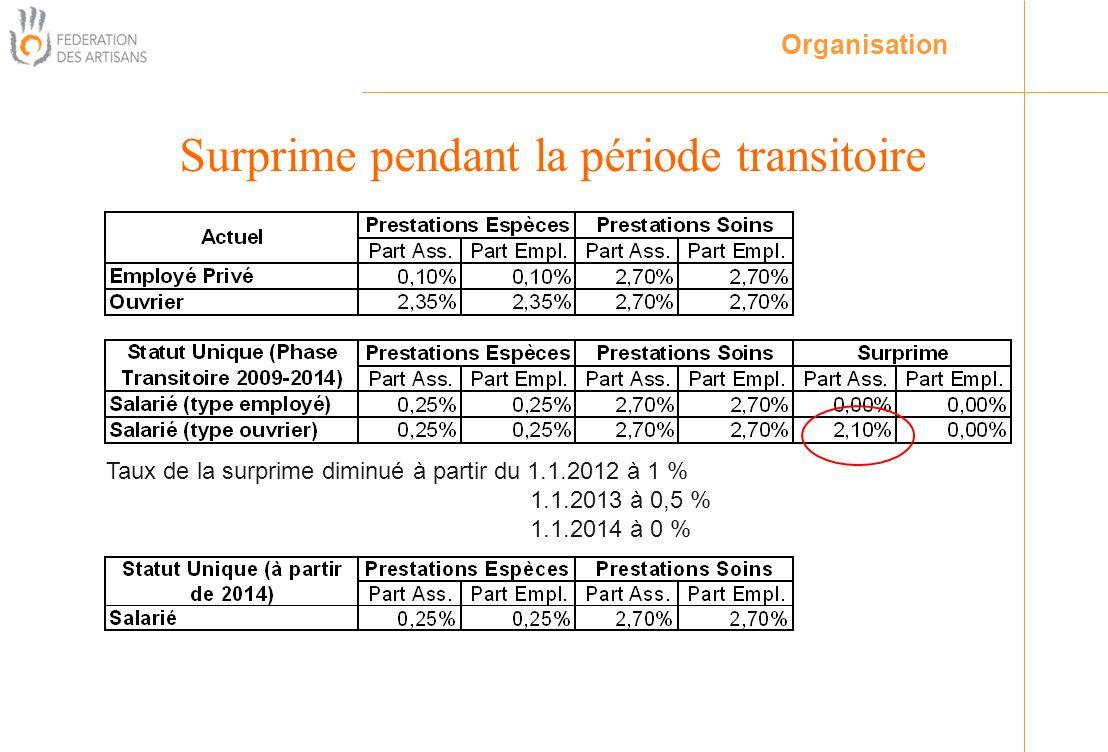 Surprime pendant la période transitoire Taux de la surprime diminué à partir du 1.1.2012 à 1 % 1.1.2013 à 0,5 % 1.1.2014 à 0 % Organisation
